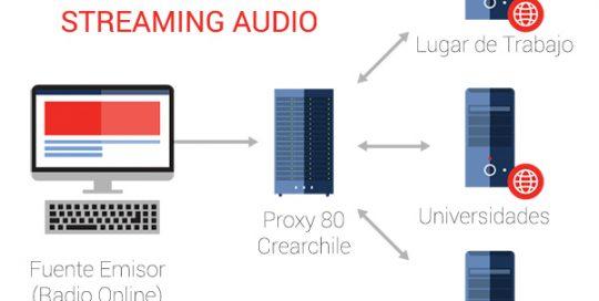 Streaming Audio Puerto 80