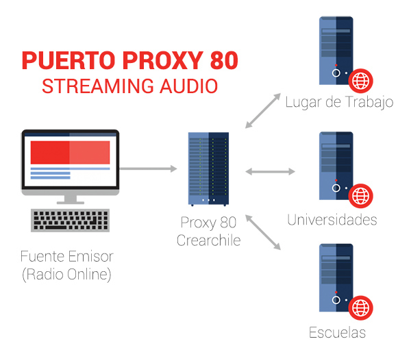 Streaming Audio Puerto 80